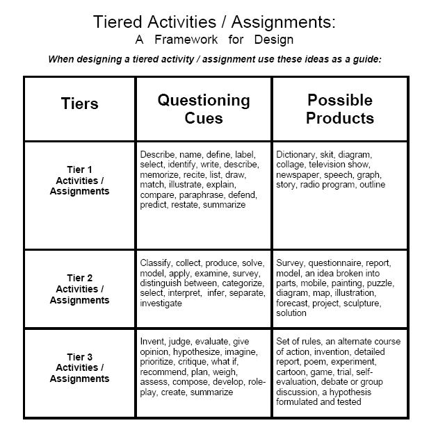 tiered assignments differentiated instruction for gifted