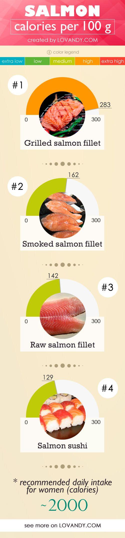 Calories In Salmon Fillet Sushi Sashimi In 100 G 6 Oz Potato Calories Salmon Calories Calorie
