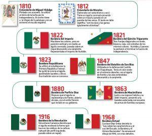 Fabulosos Disenos Llamativos Para Ensenar Y Aprender La Historia De Las Banderas De Mexico Educac Historia De La Bandera Historia De Mexico Dia De La Bandera