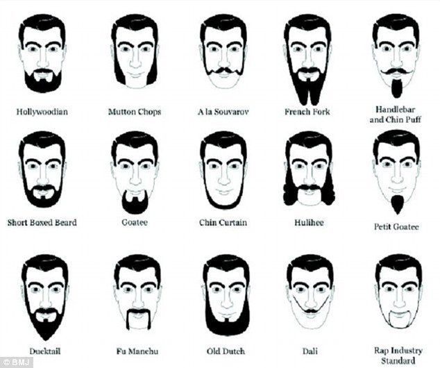 A table of moustaches, including the Hollywoodian and the Goatee ...