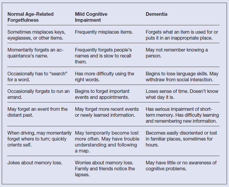 Stages of dementia distinguishing normal senior moments from