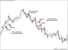 How to use the moving-minmax-indicator with forex