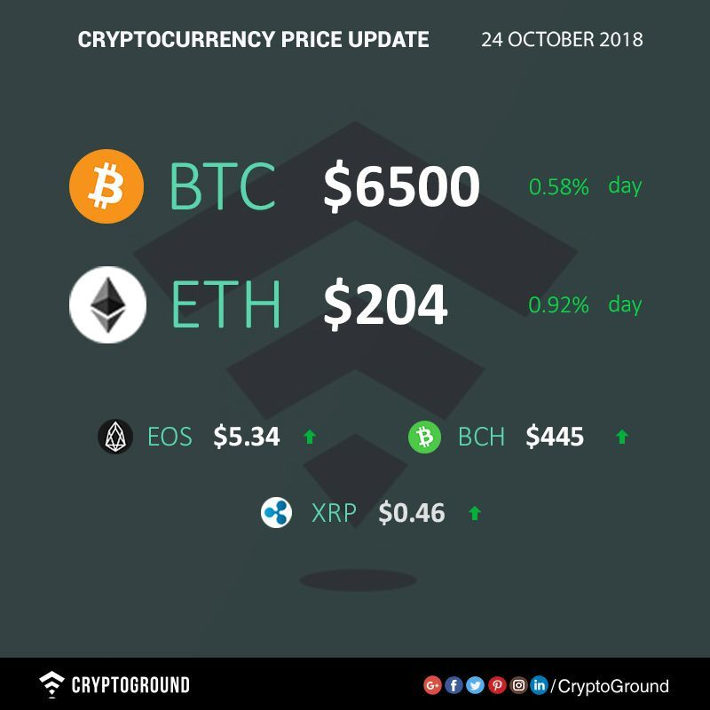 how do you follow the market for cryptocurrency
