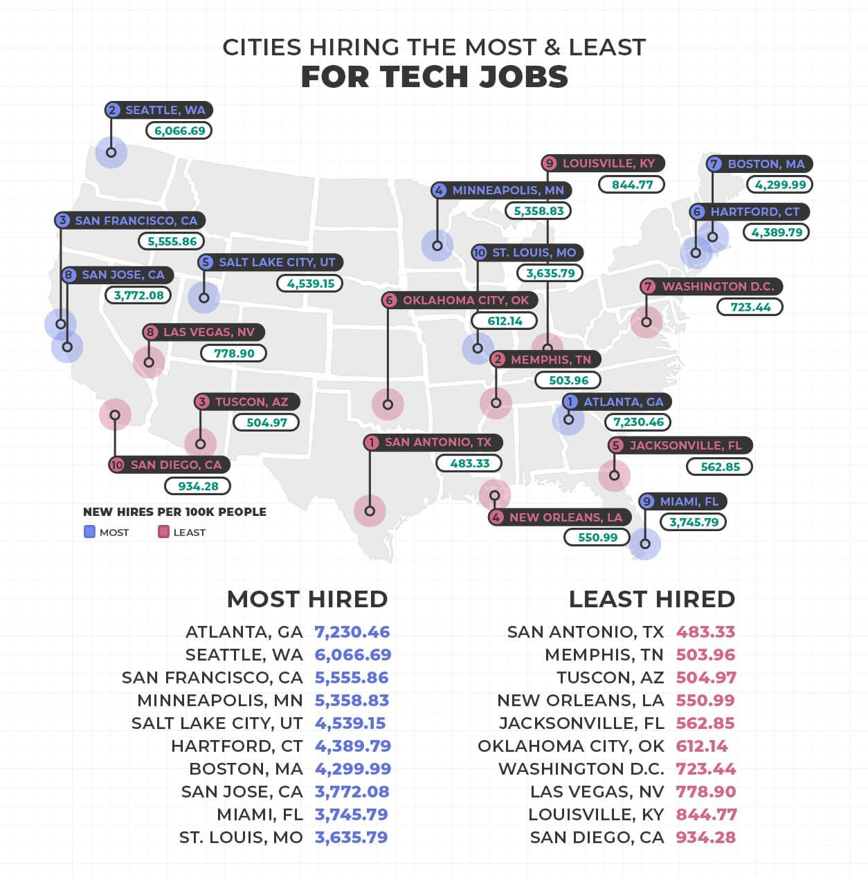 Find Out The Best Cities Hiring And Paying The Most For Tech Jobs