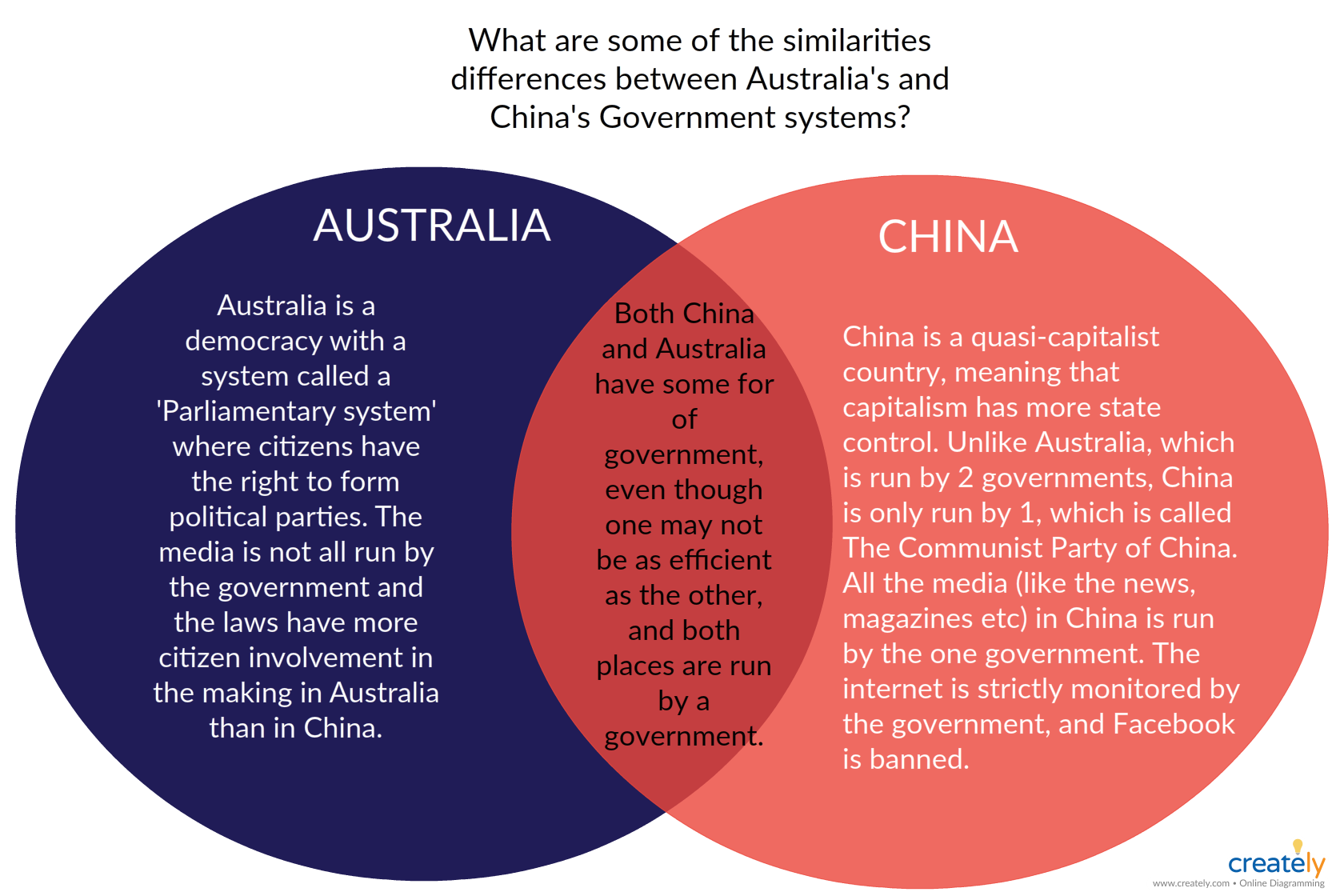 venn diagram shows similarities and differences between australia and china government system can use this diagram as a template to modify by simply  [ 1670 x 1120 Pixel ]
