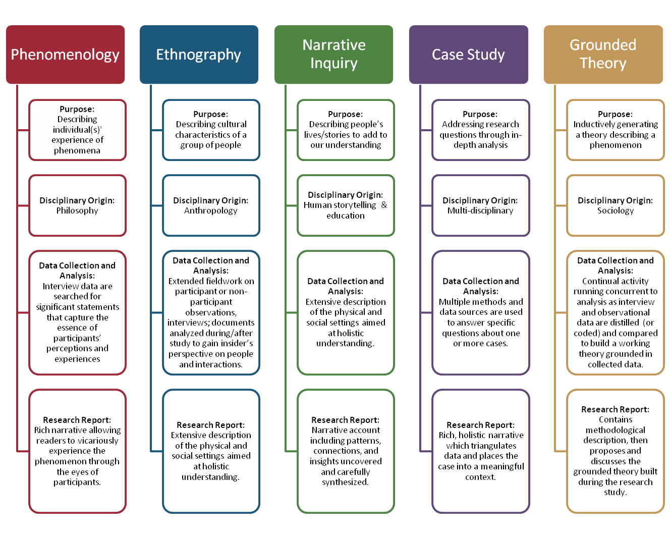 Key Features Of Theoretical Frameworks Of Qualitative