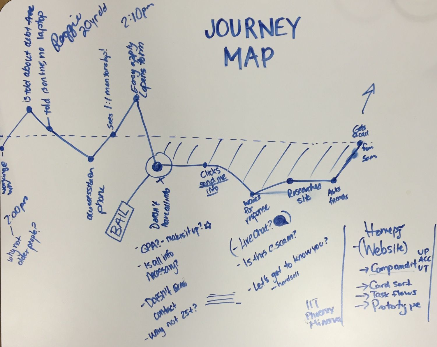 A Guide To User Journey Maps  Social Media Today  Ux