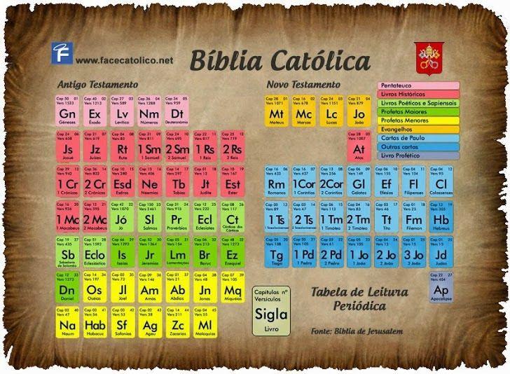 Blog catlico gotitas espirituales tabla peridica de la biblia blog catlico gotitas espirituales tabla peridica de la biblia urtaz Gallery