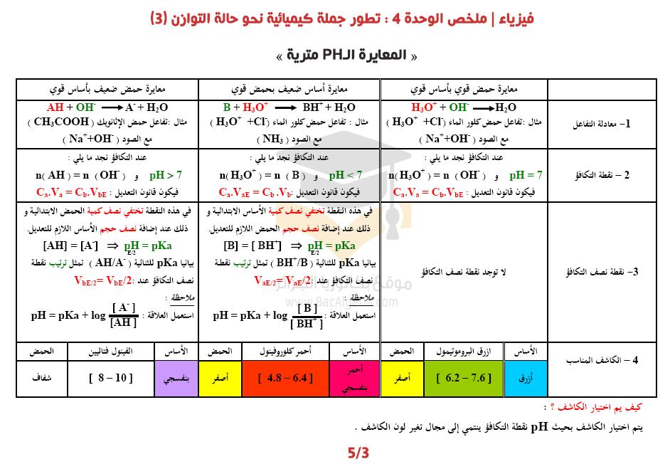 ملخص ال Ph تطور جملة جيكيائية نحو حالة التوازن في العلوم الفيزيائية للسنة الثالثة ثانوي 3 Physics Chemistry Science