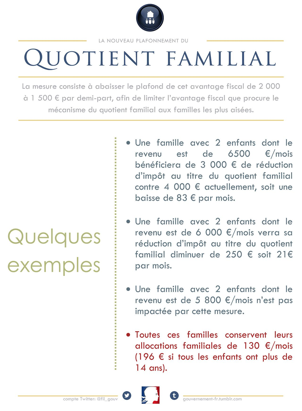 Le Nouveau Plafonnement Du Quotient Familial Des Exemples Concrets Quotient Famille Politique Gouvernem Gouvernement Quotient Familial Politique Publique