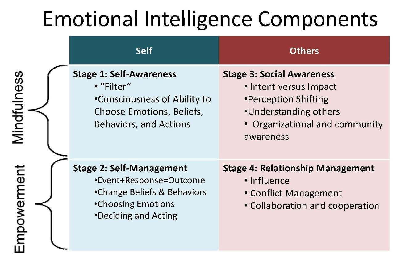 Introduction To Emotional Intelligence Compatibility Mode