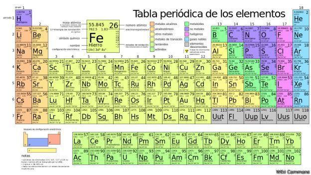 tabla peridica elementos qumicos elementos metlicos elementos no metlicos - Tabla Periodica De Los Elementos Quimicos Gases