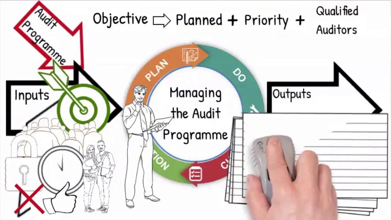 How to implement an Audit Process Cycle according VDA 6 3