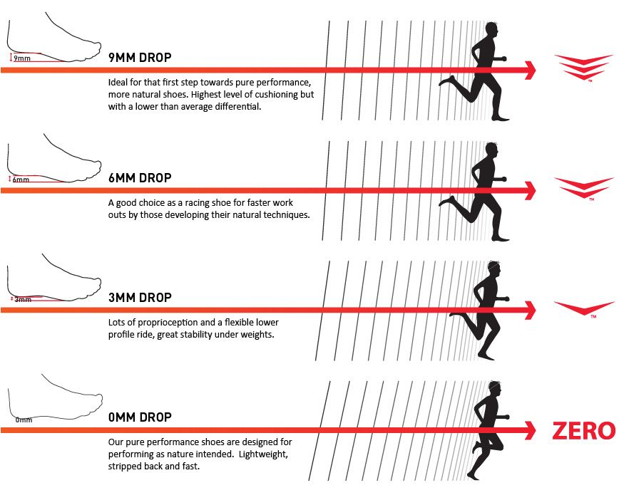 diagram of running diagram of hills running heel toe drop chart | running | pinterest | diagram ... #5