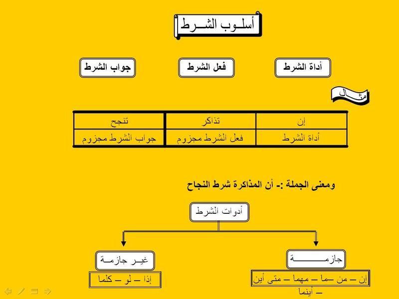مشاركتي في مسابقة اللغة العربية طريق النور الأساليب النحوية في اللغة العربية منتديات درر العراق In 2021 Islam Beliefs Beliefs Diagram