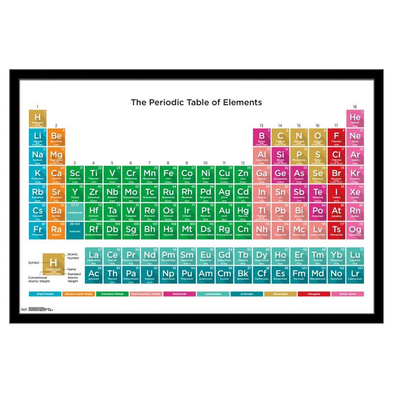 Trends International Periodic Table Of Elements Poster