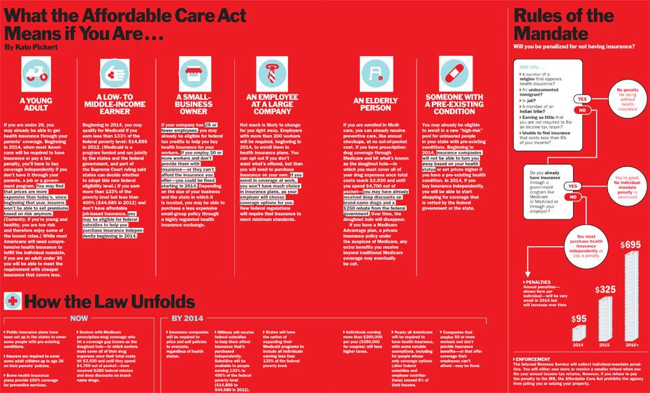What the Affordable Care Act Means For You. We are here to