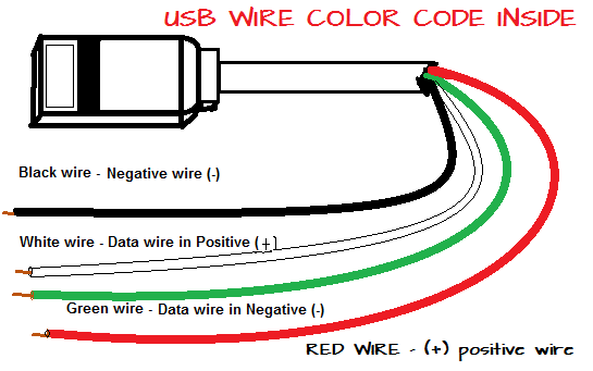 Usb Color Code And Usb Definition