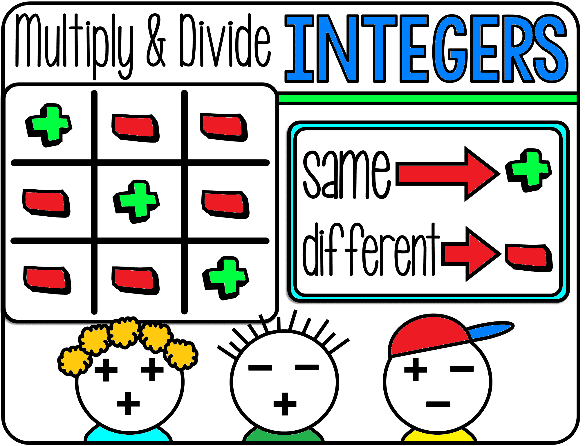 Integer Rules Visual References For Addition And