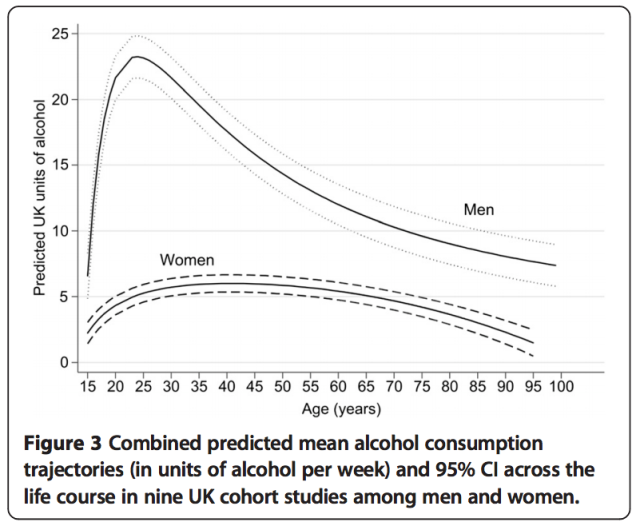Study: Booze Consumption Changes Dramatically Over A Person's Lifetime