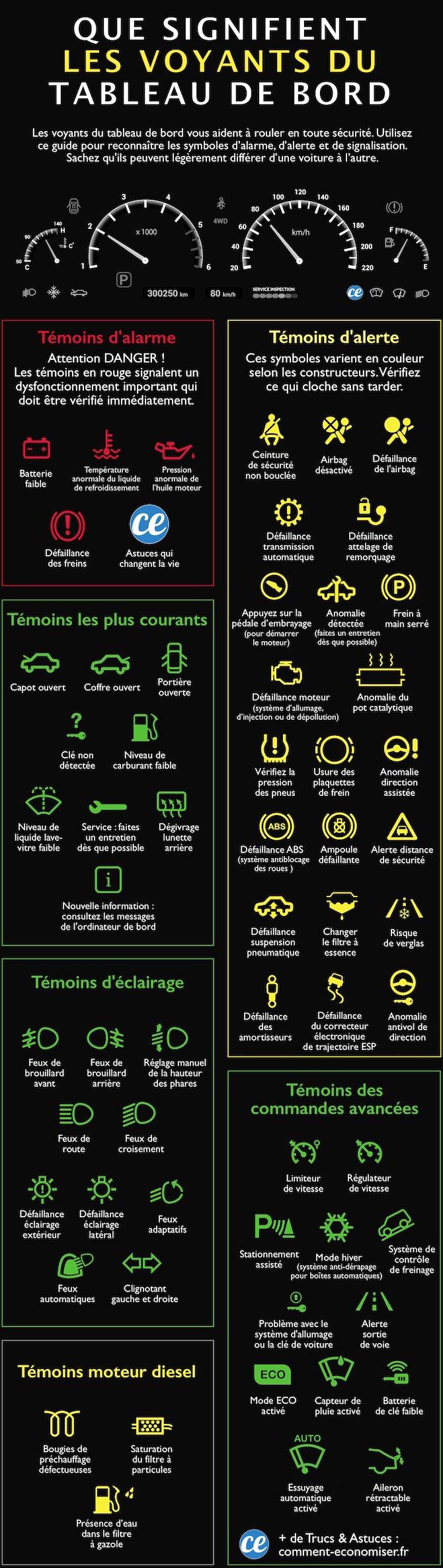 Que Signifient Les Voyants Du Tableau De Bord Le Guide Indispensable Tableau De Bord Voyants Voiture Apprendre A Conduire