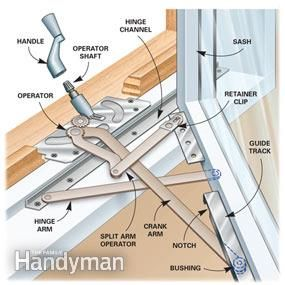 excellent source for how to repair or replace window crank for casement windows...Figure A: Casement Window Operation