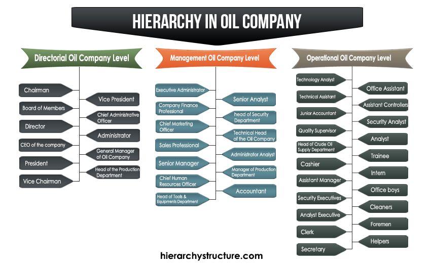 Hierarchy In Oil Company Oil Company Company Structure Company Finance