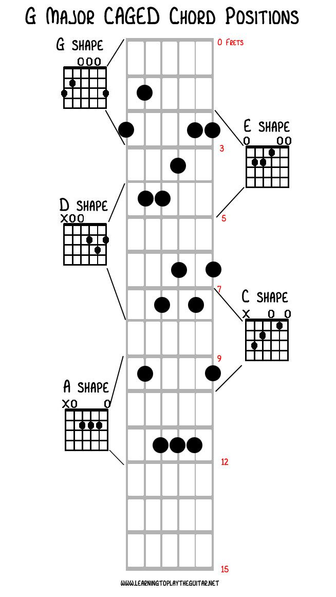 Caged Chord Shapes For G Major Aprender A Tocar Pinterest