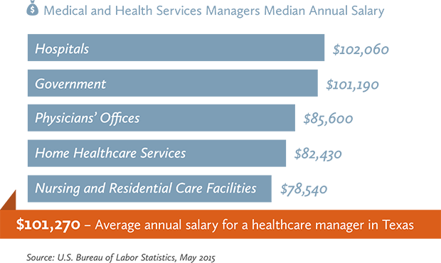 Healthcare Management Salary Defenderauto Info Healthcare