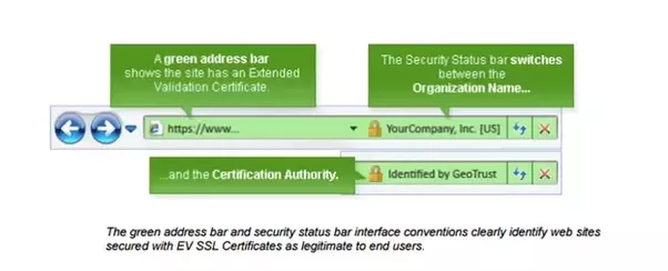 Benefits of Extended Validation SSL Certificate | SSL BLog | Pinterest