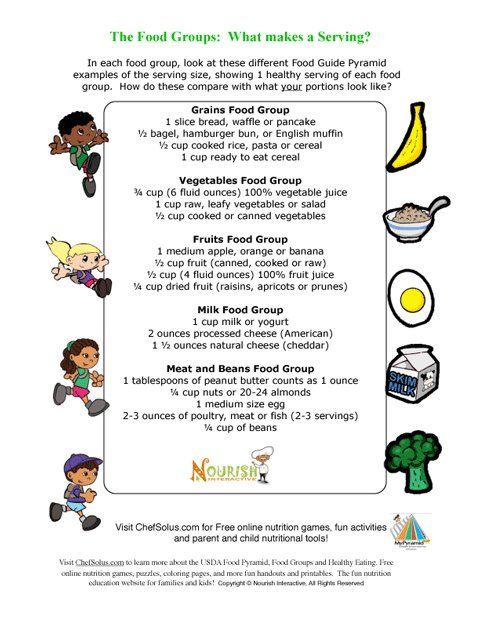 43+ Food pyramid tracking chart ideas