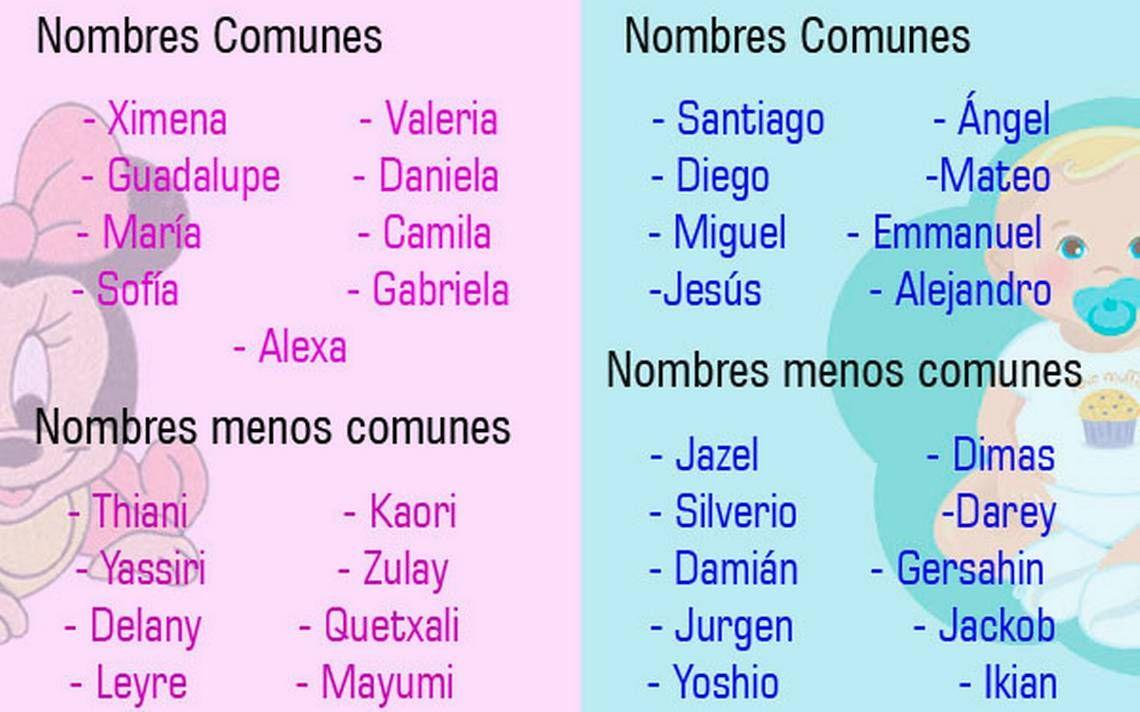 Nombres De Niñas No Comunes Buscar Con Google Nombres De Niñas Nombres De Bebes Nombres
