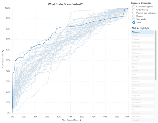 The Data School Gym  Timeline Pareto Chart  Flow Chart Templates
