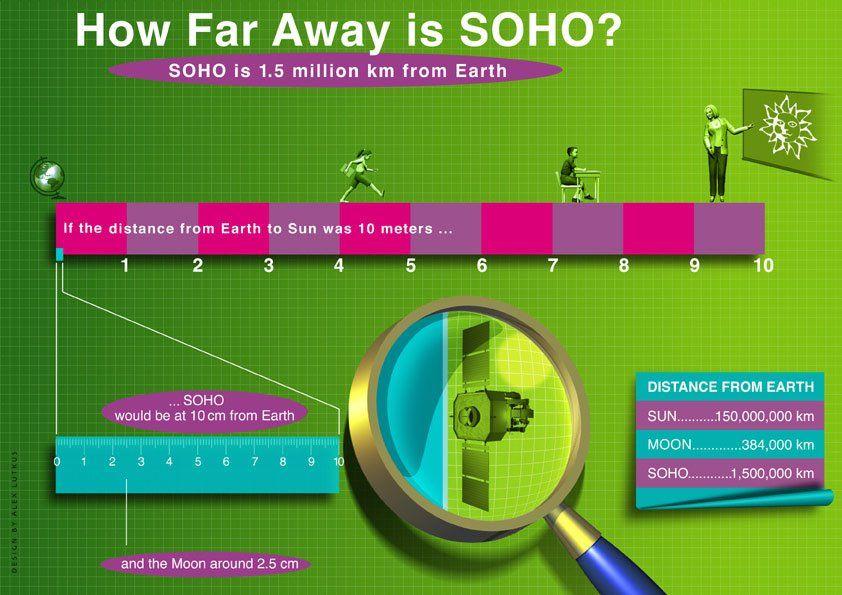 Soho Facts How Far Away Is Soho How Far Away Is Soho From The
