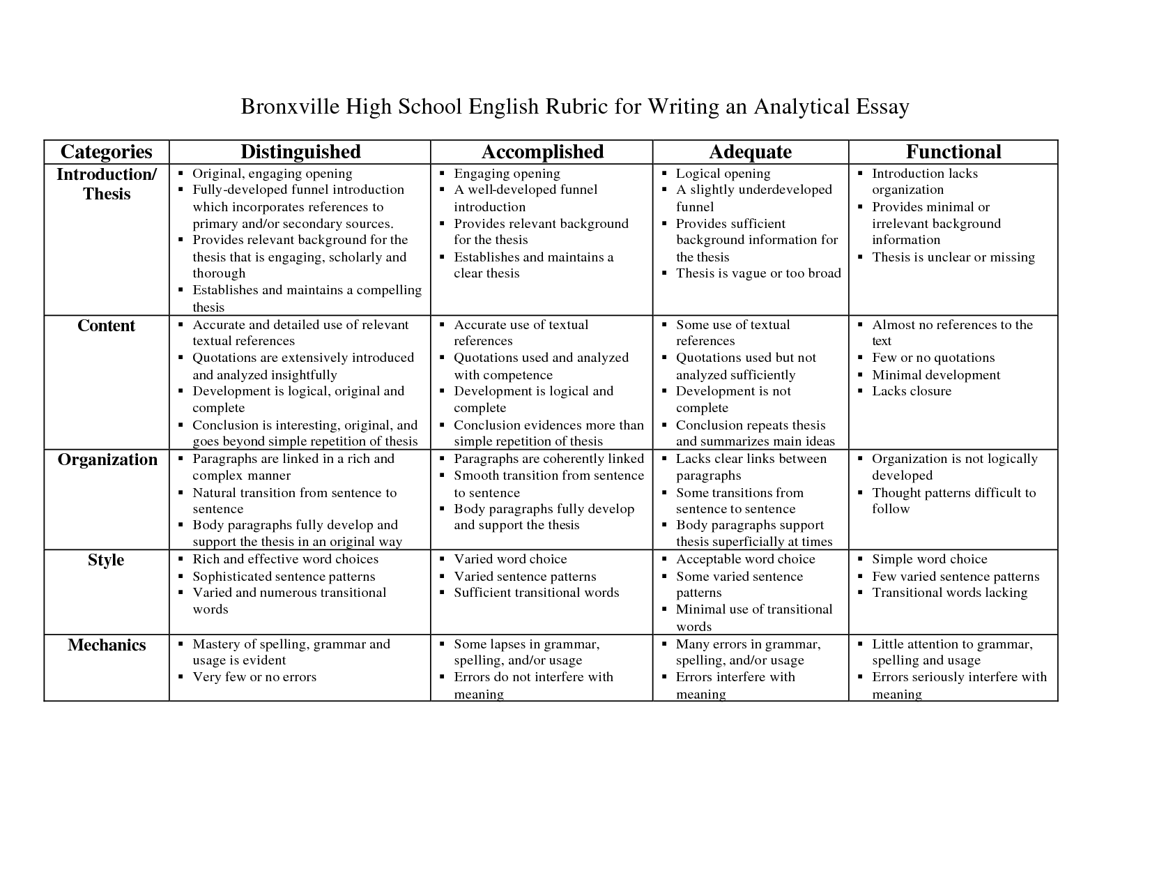 Image Result For Paper Rubric