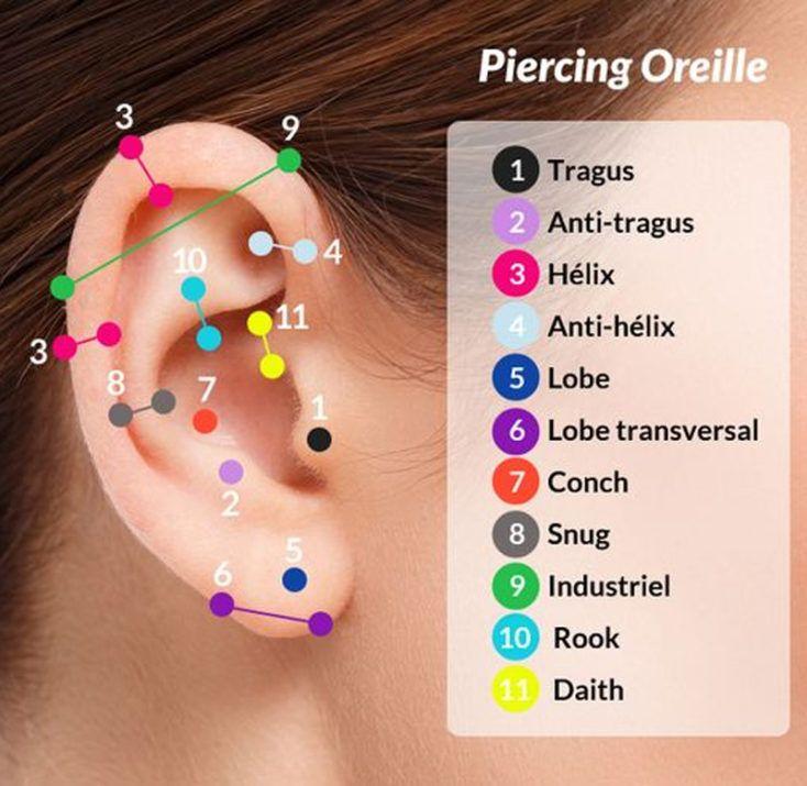 Tipos de piercingsna orelha