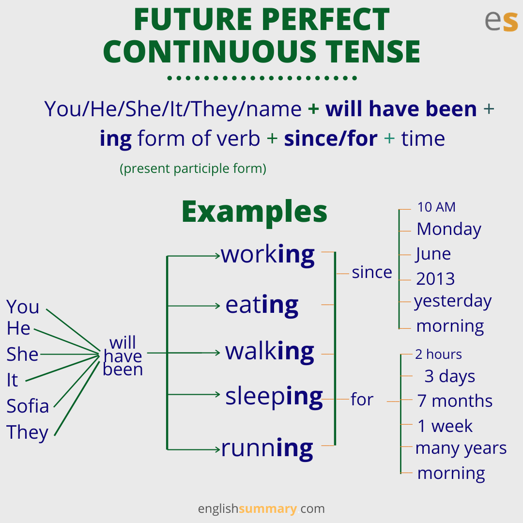 Future Perfect Continuous Tense Rules And Examples In