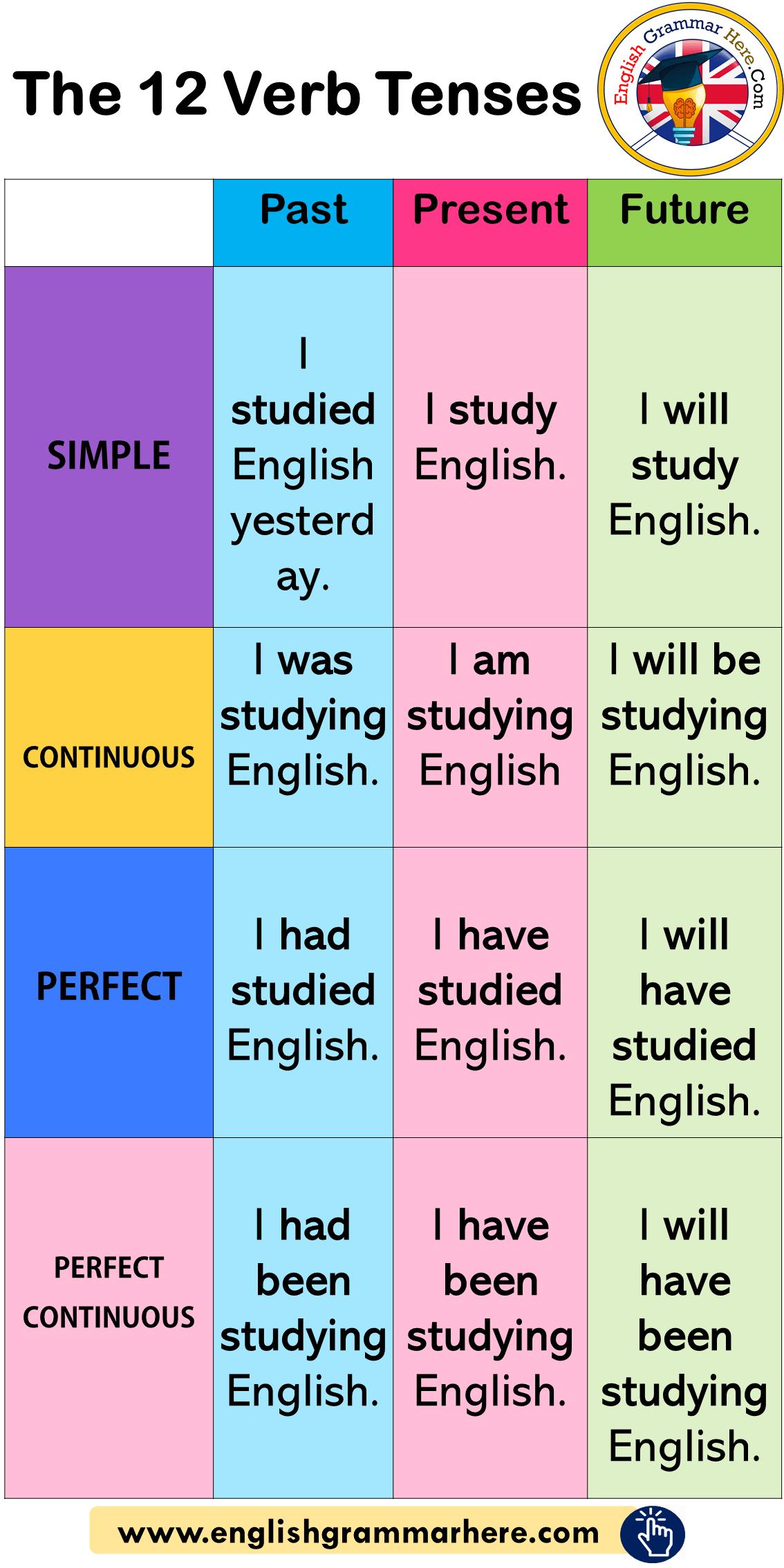 The 12 Verb Tenses Example Sentences English Grammar Here English Language Learning Grammar Good Vocabulary Words Learn English Grammar [ 2268 x 1134 Pixel ]