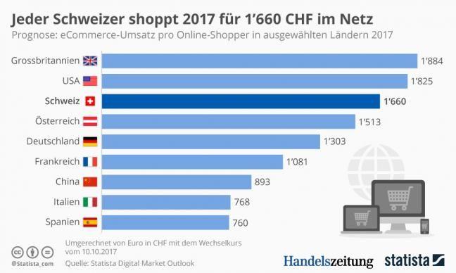 Schweizer kaufen für viel Geld im ein