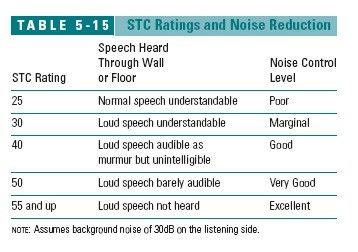 Table of stc ratings noise reduction c j wiley sons best