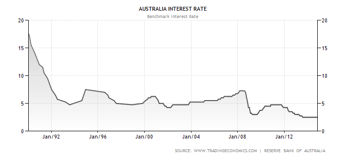 Interest Rate Historical Data Chart