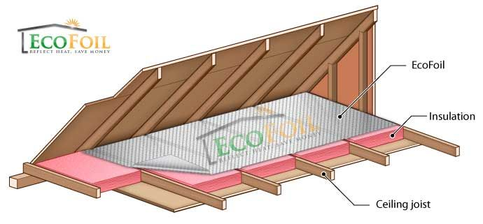 Radiant Barrier Installed Under Attic Rafters With Images
