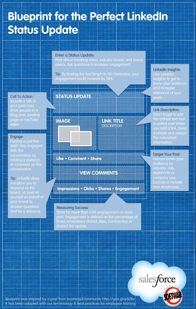 The Perfect LinkedIn Status Update INFOGRAPHIC Business - best of blueprint application mobile