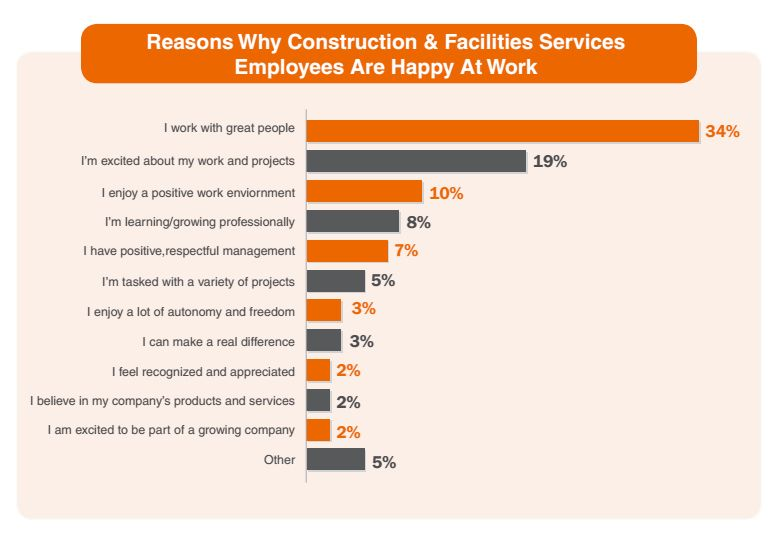 Reasons Why Construction & Facilities Services Employees Are Happy at Work