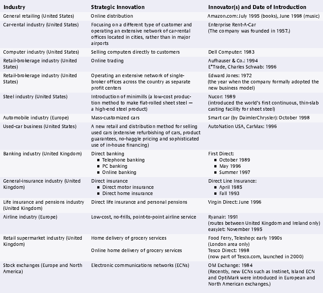 Responses To Disruptive Strategic Innovation Strategic Innovation Disruptive Innovation Disruptive Innovation Examples