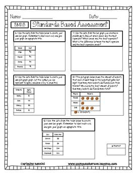 3rd Grade Math Assessments - Common Core Aligned | 3rd grade ...