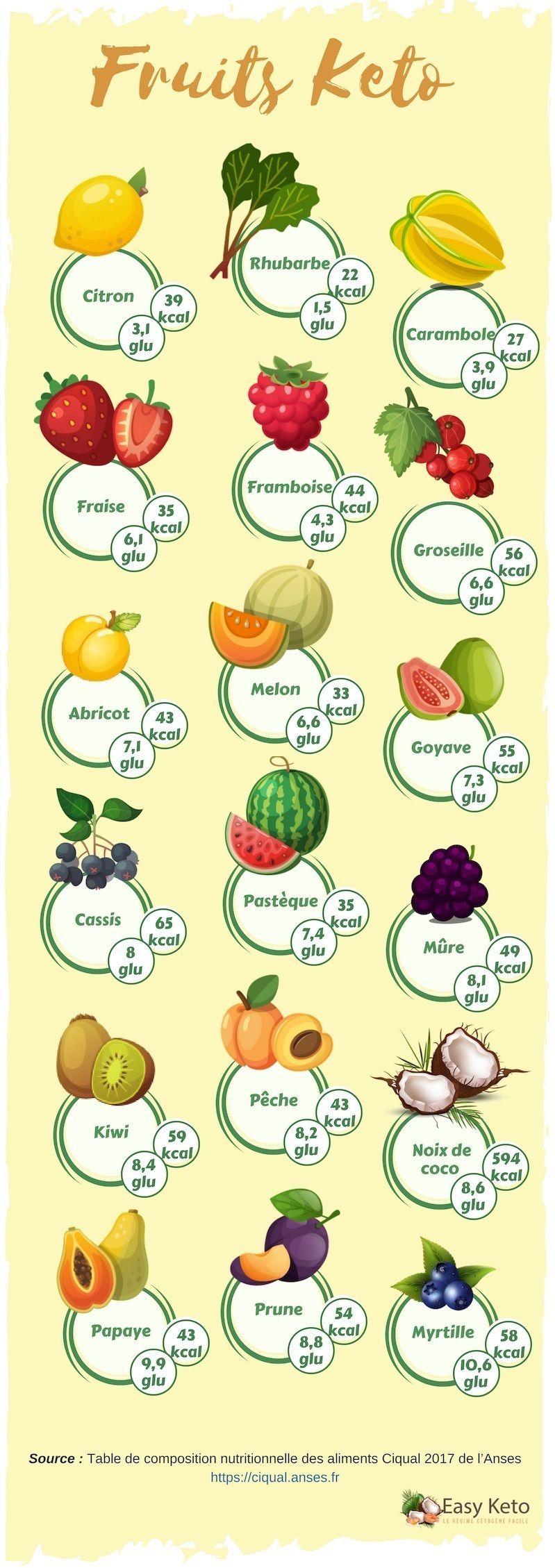 Régime keto et fruits : Guide des fruits les plus pauvres..