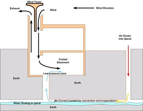 Windcatcher Schematic With Images Green Building Wind Catcher