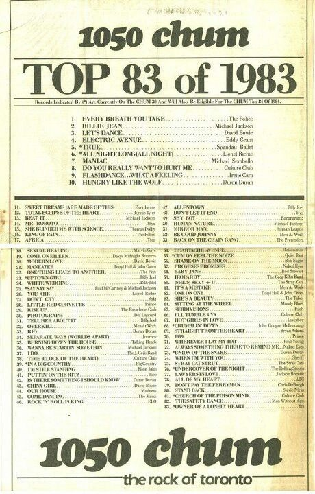 Chum Fm Top 83 Of 1983 What A Fantastic Year For Music A Perfect