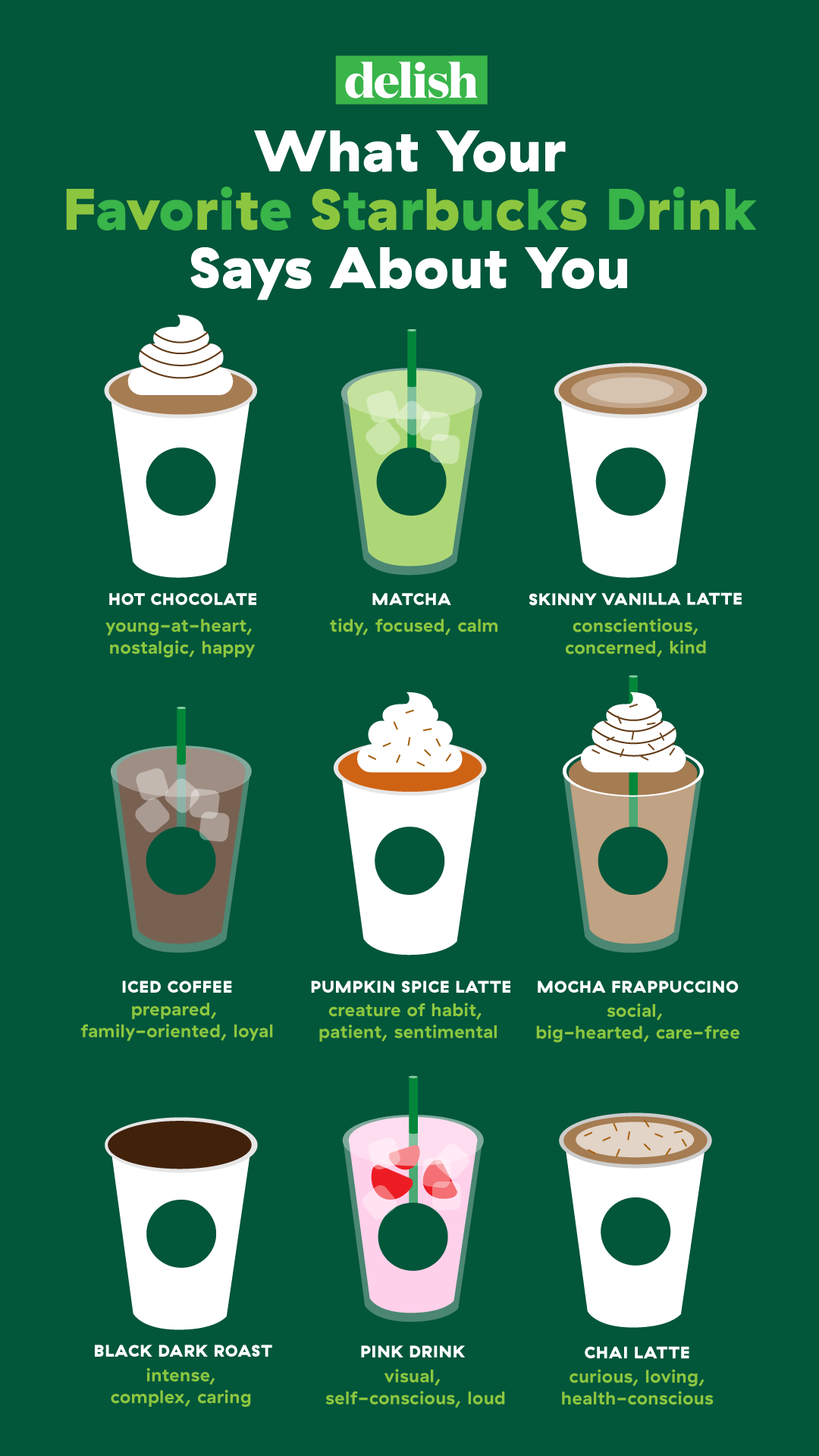 Your Starbucks Order Says A Lot About Your Personality